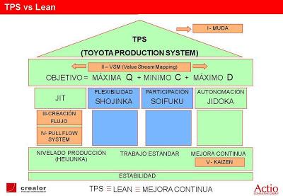 Lean y TPS