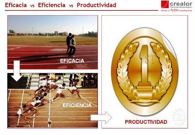 Eficacia, eficiencia y productividad