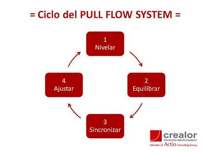 Sistema Pull Flow