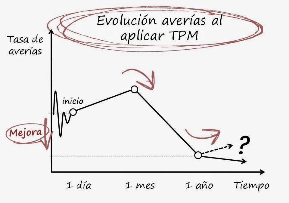 Evolución TPM