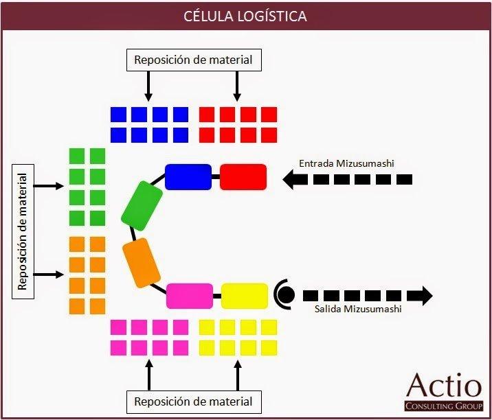 celula logistica