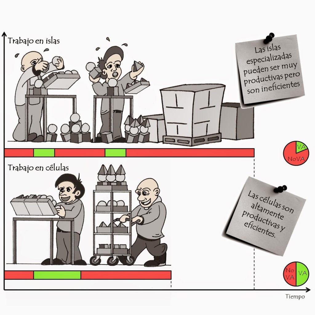 metodologias de trabajo