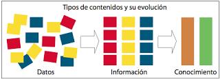 Convertir datos en información
