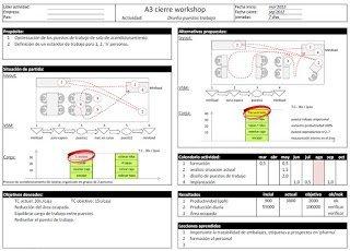 Utilización del A3 Thinking en la empresa
