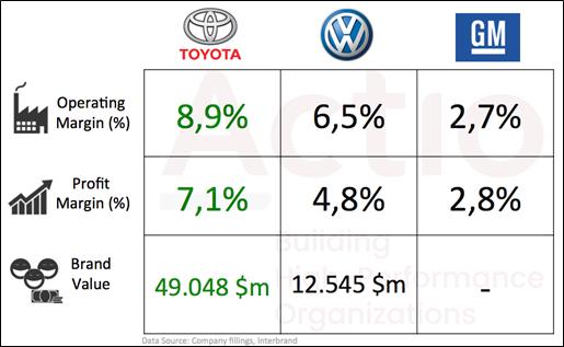 Empresas de Alto Rendimiento y Toyota