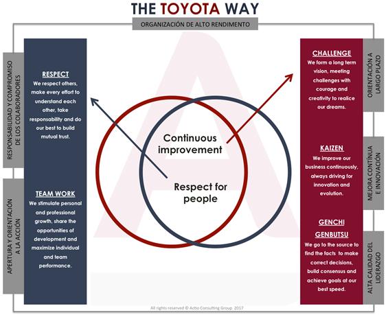 El caso Toyota