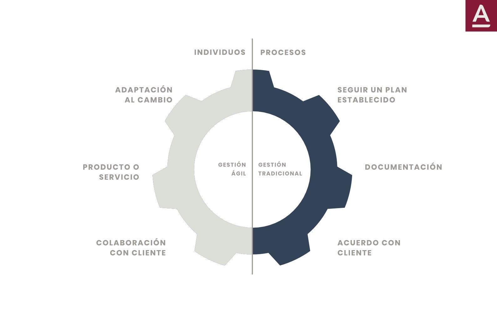 comparación entre gestión ágil  y gestión tradicional