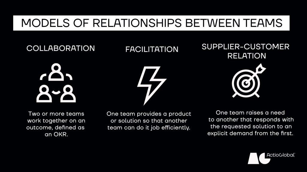 Agile, teams, efficiently, solution